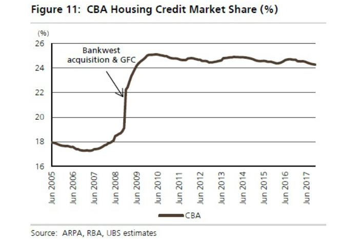 A graph showing the CBA housing credit market share.
