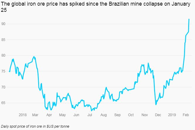 A chart showing the iron ore price surging.