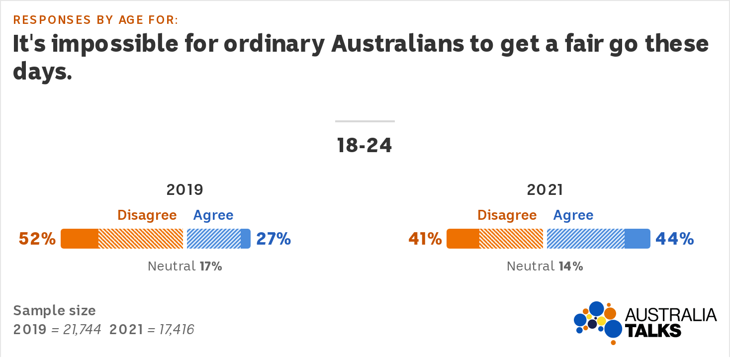 Graphs for 2019 and 2021 show agreement with the 'fair go' statement among 18-24s. Agreement went from 27% in 2019 to 44%