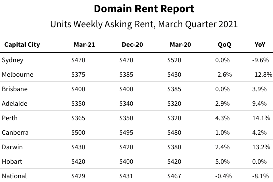 Domain weekly unit rents March 2021