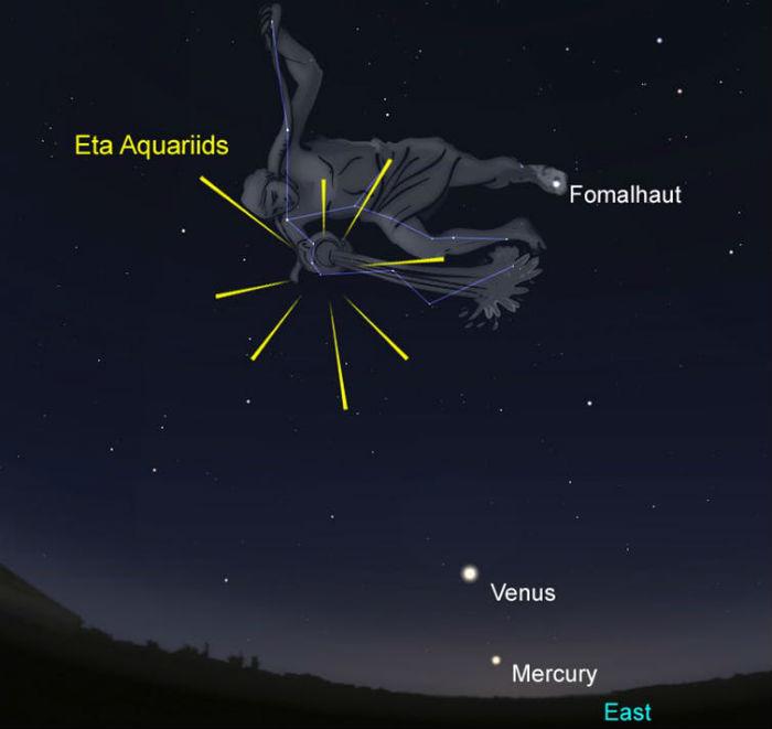 The position of the Eta Aquariids in relation to Aquaria, Venus and Mercury.