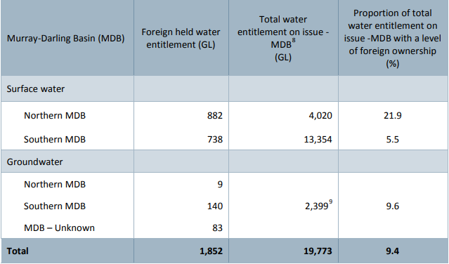 A graph showing the amount of foreign-owned water in the Murray Darling Basin, separated into Northern and Southern Basins