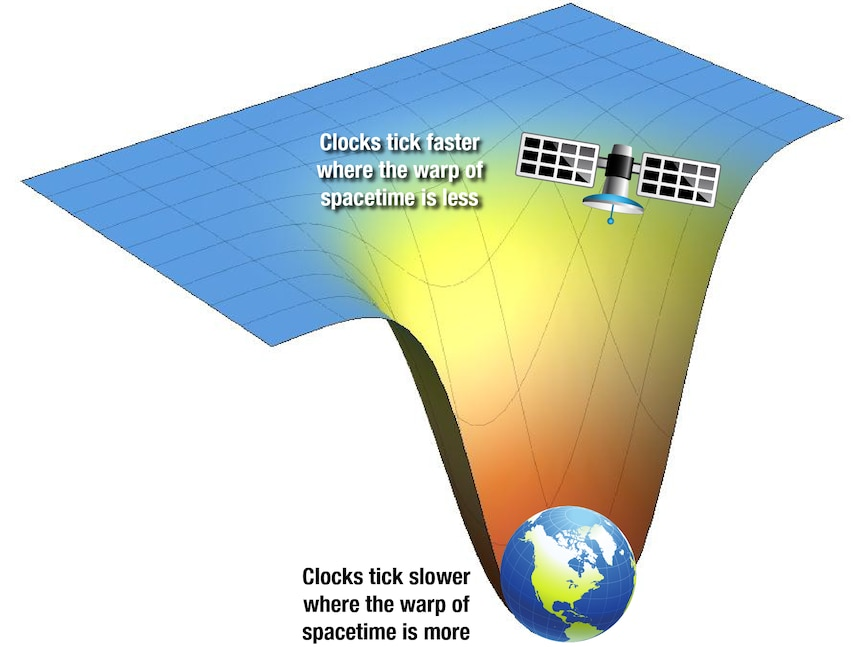 A graphic showing how General Relativity is vital for GPS to be effective.