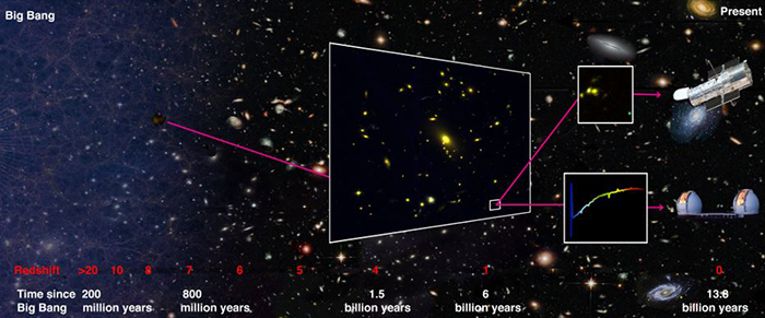 Illustration of how the galaxy was discovered using gravitational lensing
