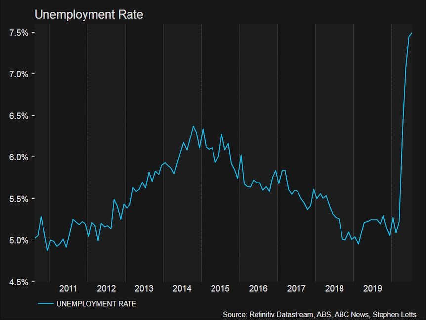 Australia's unemployment rate is at its highest level this century.