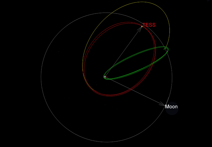 Diagram showing phases of TESS's orbit
