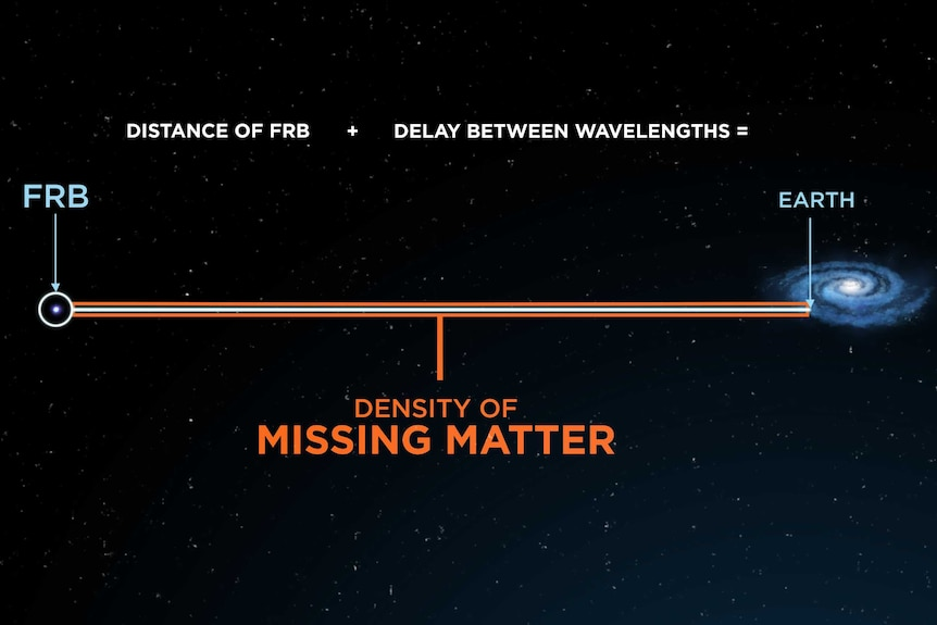 A graphic showing the distance of the FRB plus the delay between wavelengths equals the density of missing matter.