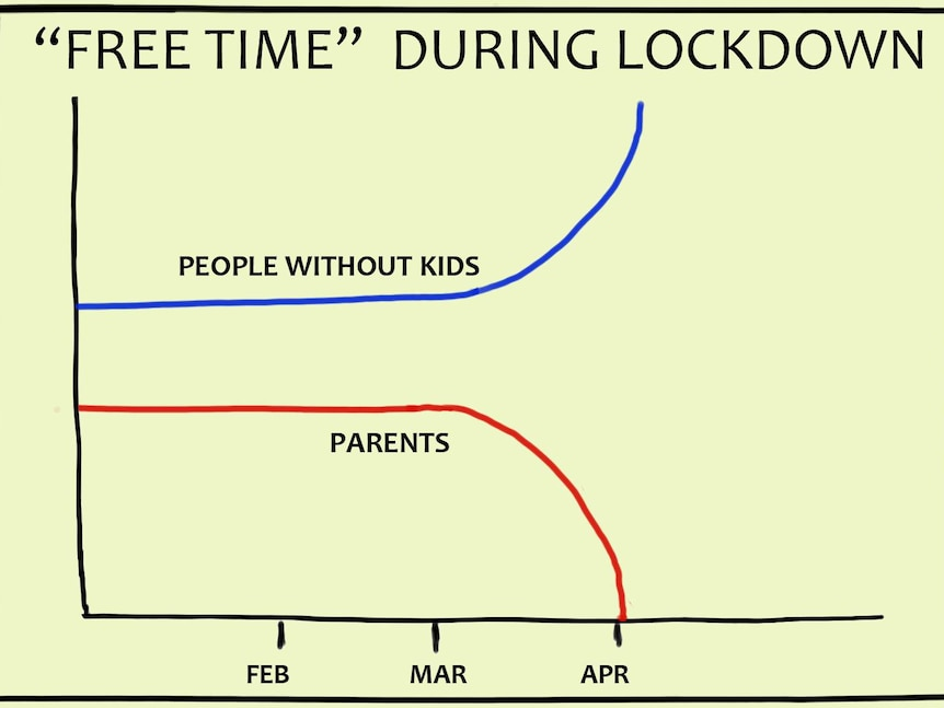 'Free time during coronavirus lockdown' graph of people with kids and those without children