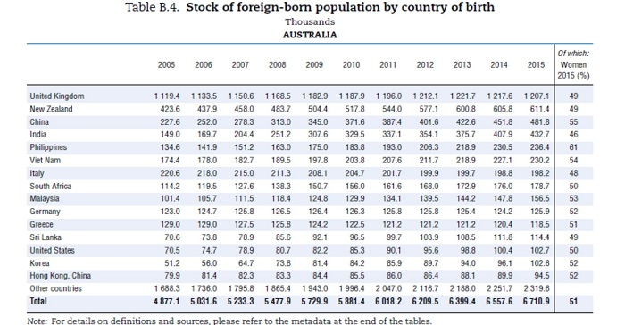 Chart of nations and population statistics from 2005-2015
