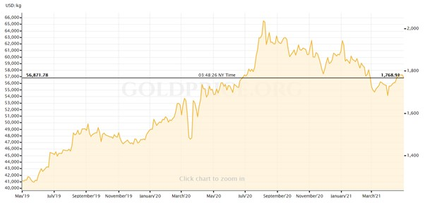 a graph showing the rise and fall of gold prices in US dollars