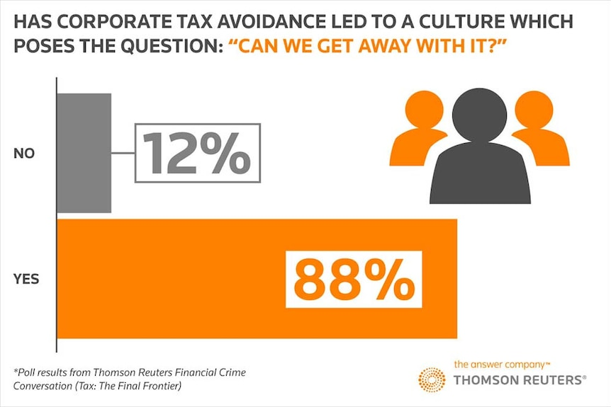 "A Reuters poll found 88 per cent of people think corporate tax avoidance leads to a culture of: ""Can we get away with it?"""