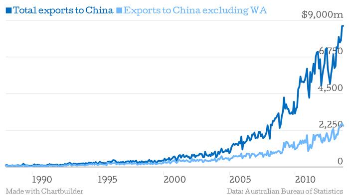 Western Australia dominates Australia's export market to China.