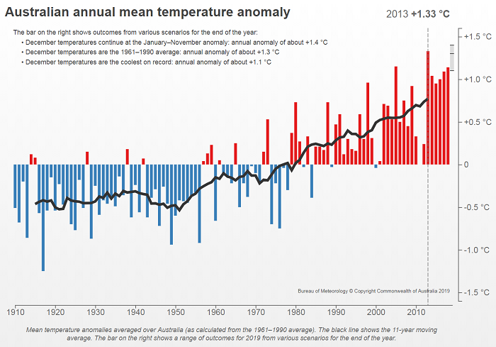 graph showing upward trend in Australia's annual mean temperature and where 2019 could end. Just above or below 2013.