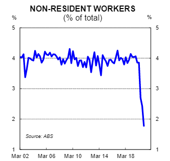 Non-resident workers as per cent of total employed