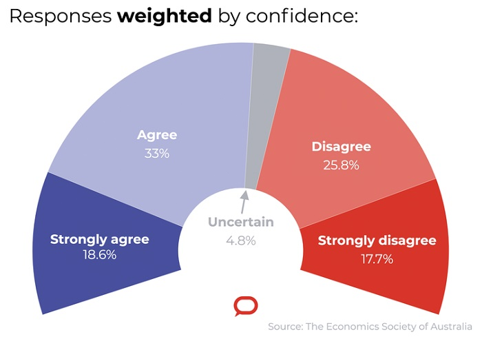 Responses weighted by confidence.