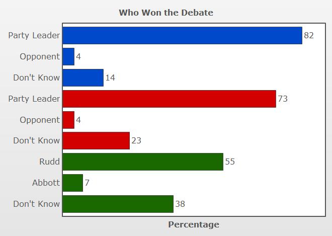 Vote Compass analysis - debate winner
