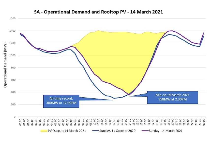 Graph showing electricity demand in South Australia.