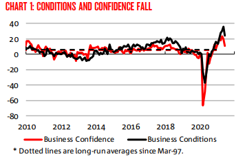 A graph showing business conditions and confidence over the past ten years