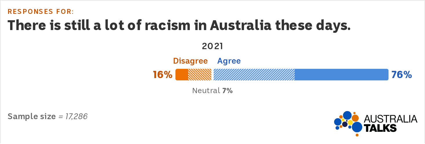"""A bar graph shows 76% agreement and 16% disagreement with the statement 'There is still a lot of racism in Australia these days"""""""