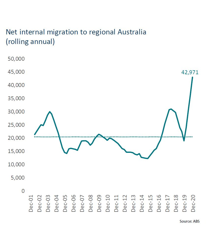 a graph showing how little rentals there are in regional australia during covid