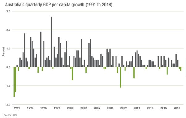 Australia's quarterly GDP per capita growth