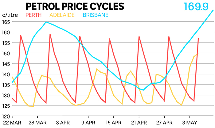 A graph of petrol price fluctuations in Perth, Adelaide and Brisbane