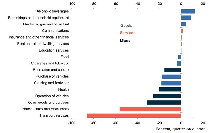 Household spending by category.