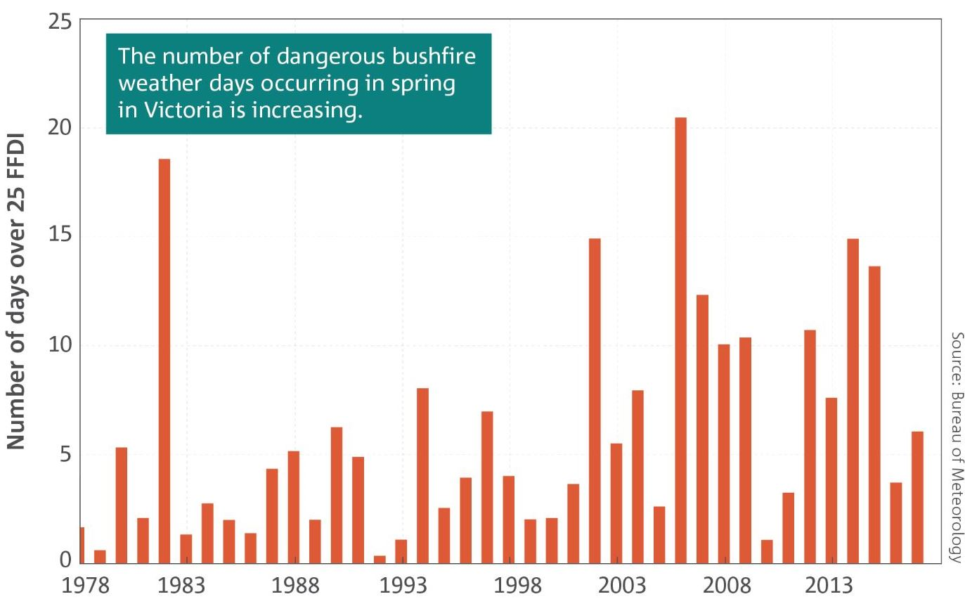 A graph depicting the increase in dangerous bushfire weather days in Victoria.