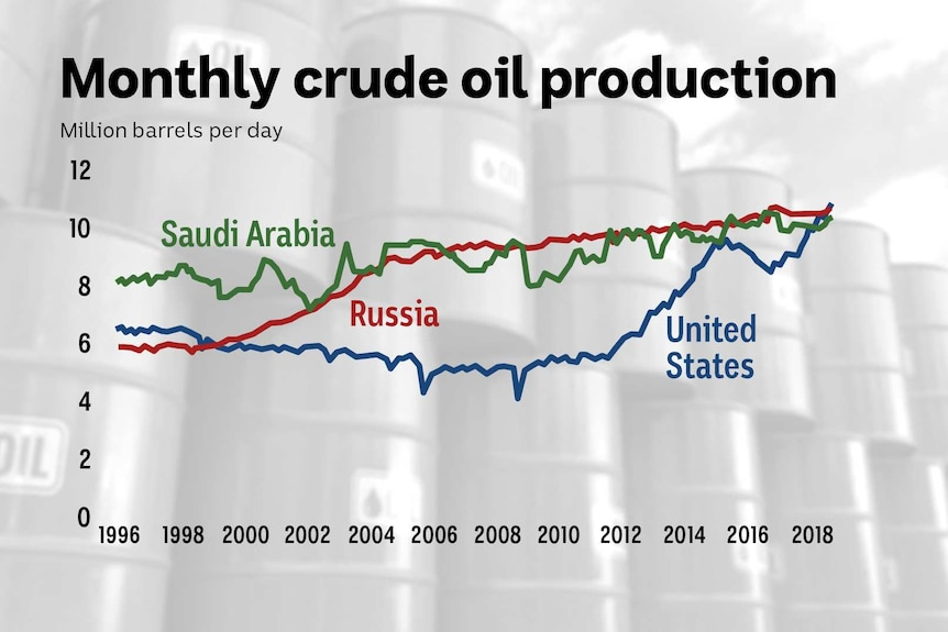 A graph showing the monthly oil production in the US, Russia and Saudi Arabia since 1996