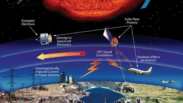 An excerpt from a NASA infographic shows how space weather can affect technological infrastructure.