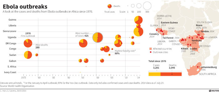 Map showing Ebola outbreaks in Africa since 1976