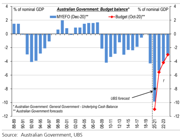 A blue bar graph titled the Australia Government: Budget Balance shows the deficit improving sharply from 2021 to 2021.