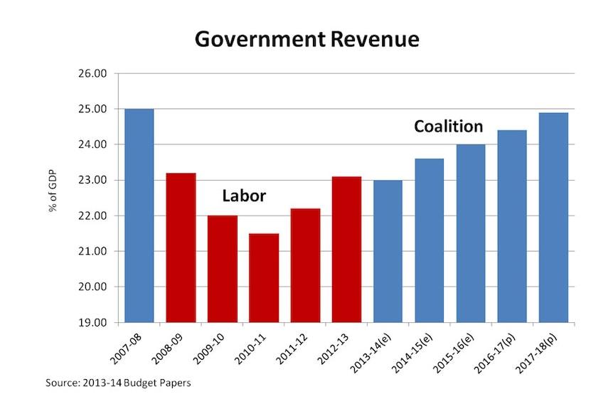A more honest representation of government revenue (using revenue as a percentage of GDP)
