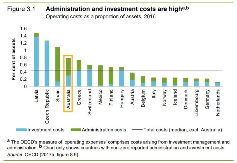 Super fees global comparison