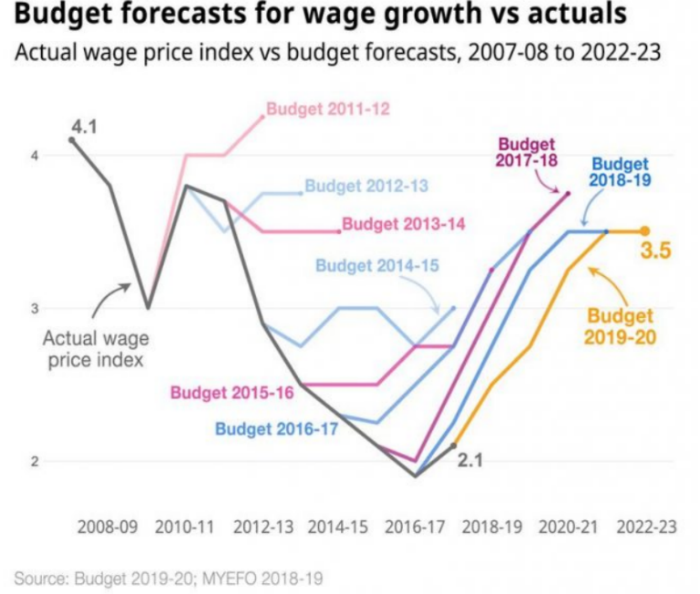 Line graph shows actual wage price index plunge in 2016-17, lower than the 2007-2023 budget forecasts