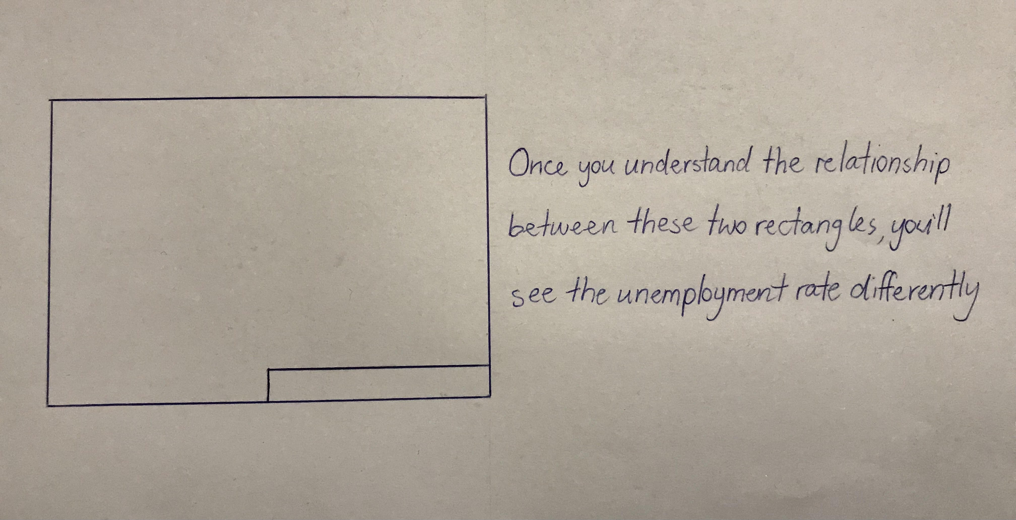 unemployment rectangles