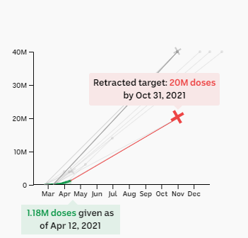 Chart showing retracted target of 20m doses by the end of October