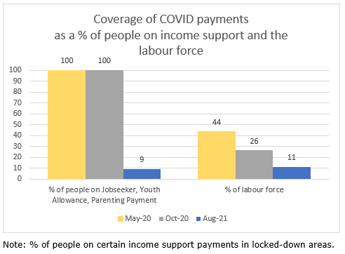 ACOSS COVID payments