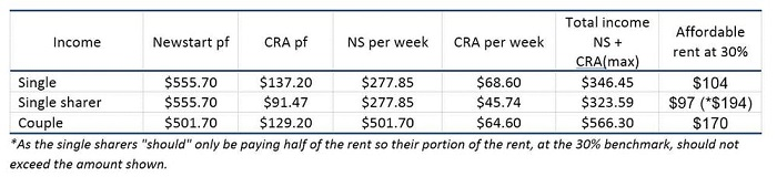 A graph illustrates what would be considered affordable rent in comparison to incomes.