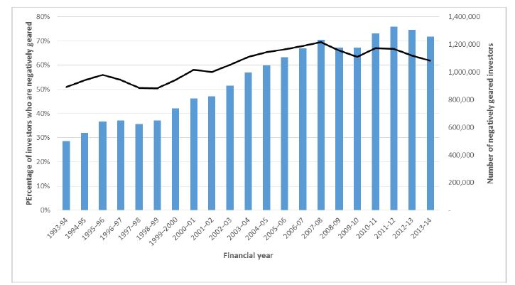 Graph showing percentage and number of property investors who are negatively geared.