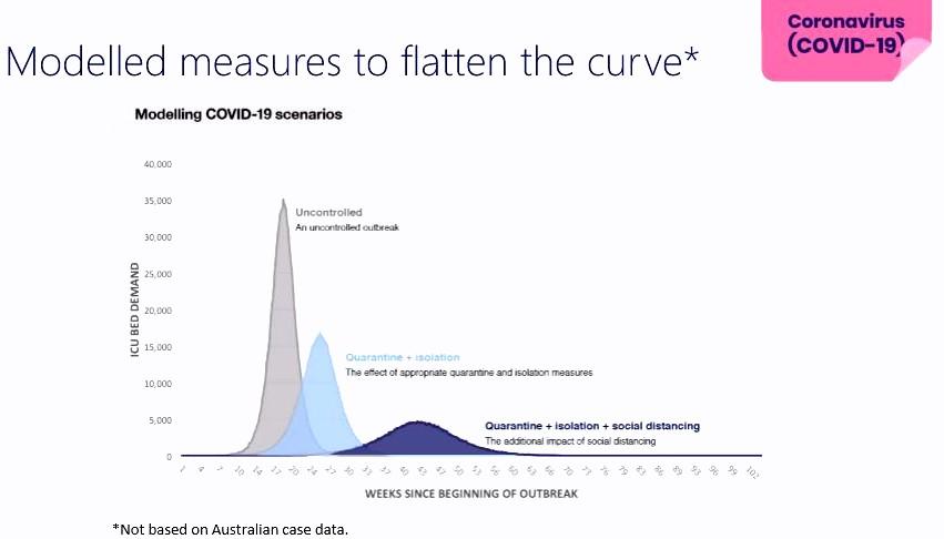 Australian Government graph of coronavirus flattening the curve modelling