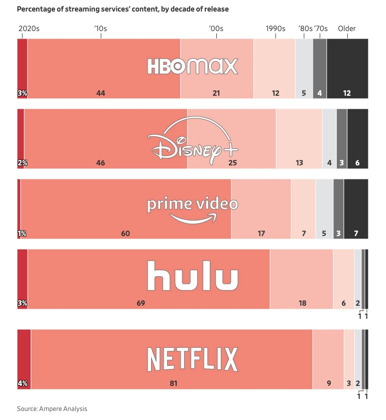 A graph of the major American streaming services' content by decade of release, it shows Netlix's library is mostly recent title