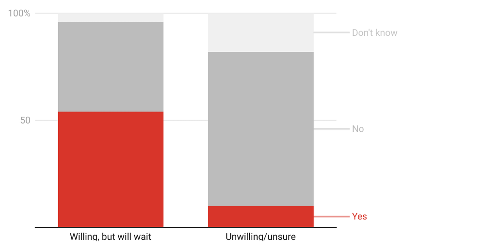Red and gray graph shows 50 per cent are willing but will wait for a vaccine and about 10 per cent unwilling or unsure