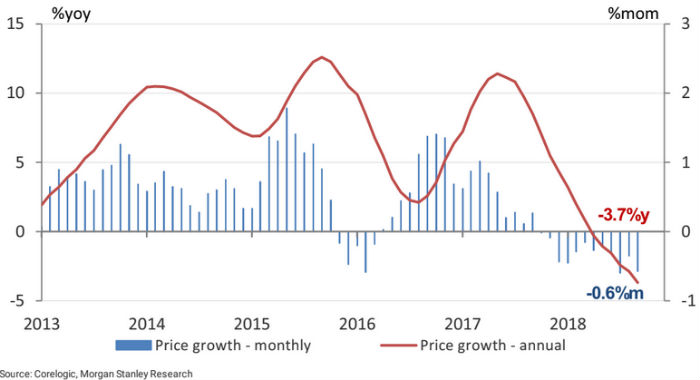 National housing prices continue to decline