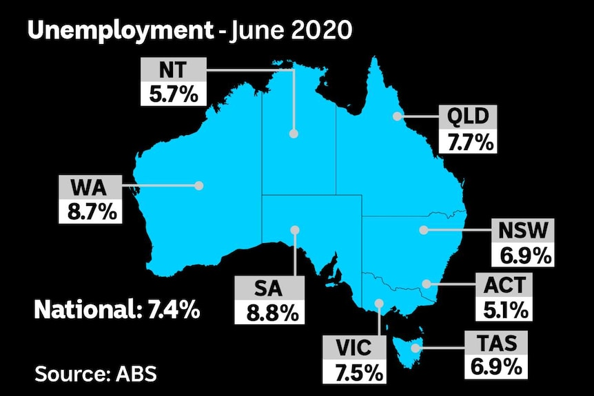 Map showing the June 2020 level of unemployment for each Australian state.