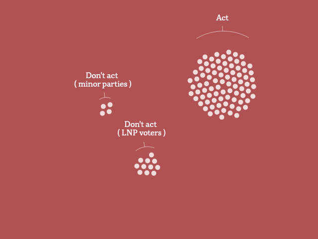 A graphic showing groups of dots, each representing 1% of Australians