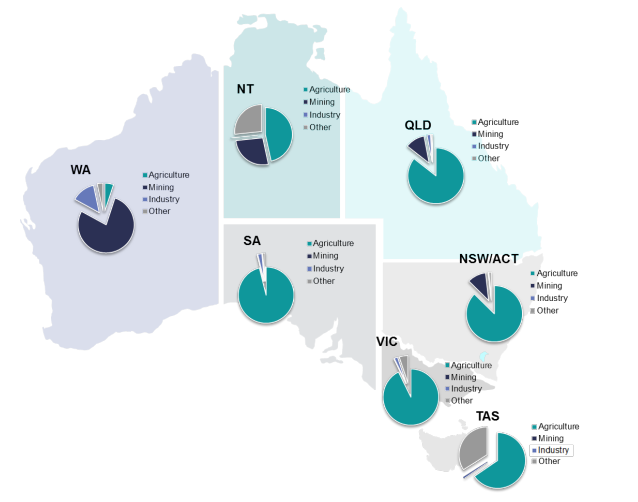 A map of Australia showing the breakdown of foreign ownership of water by use in each state and territory.