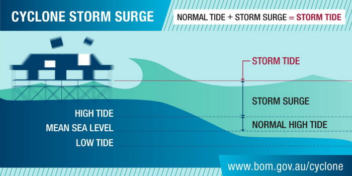 A graphic illustrating the potential effects of storm surge associated with cyclones.