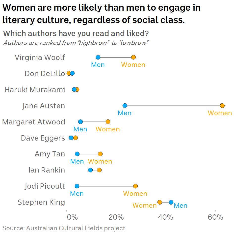"""Chart showing survey responses to the question """"Which authors have you read and liked?"""""""