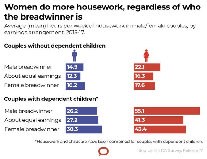 Women do more housework, regardless of who the breadwinner is